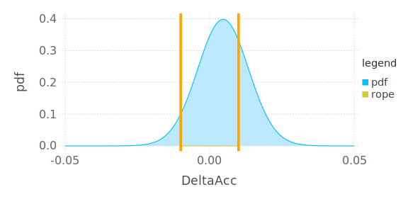 Comparing competing algorithms: Bayesian versus frequentist
